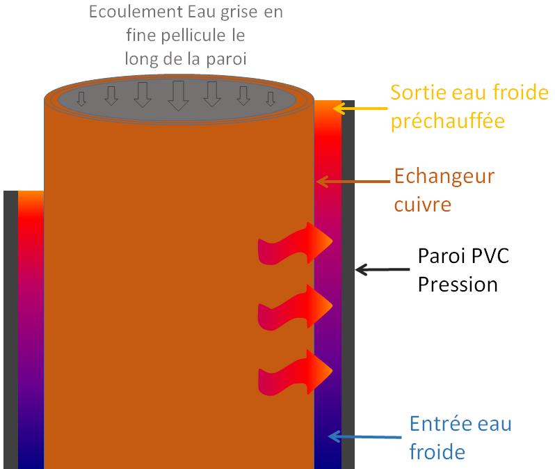 Schéma récupération de chaleur in situ
